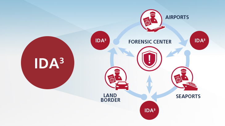 IDA3: Making border control more efficient for authorities and safer for travelers